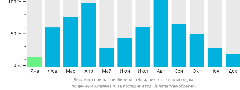 Динамика поиска авиабилетов в Фдридрихсхафен по месяцам
