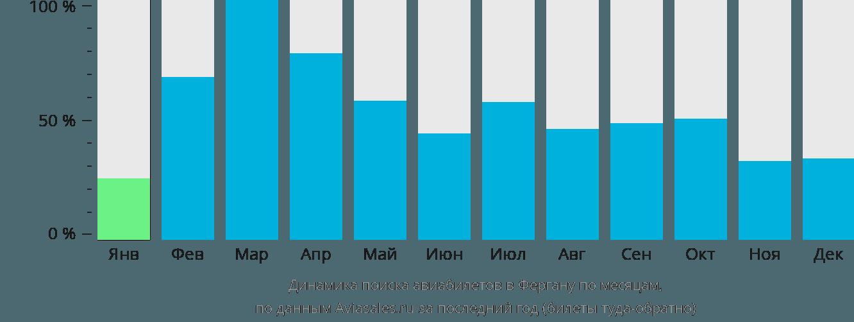 Динамика поиска авиабилетов в Фергану по месяцам