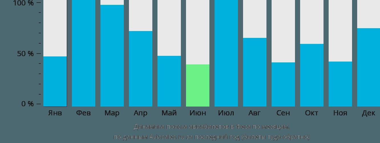 Динамика поиска авиабилетов в Феса по месяцам