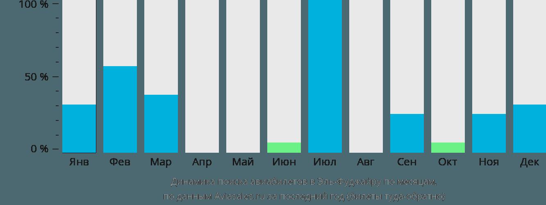 Динамика поиска авиабилетов Эль-Фуджайра по месяцам