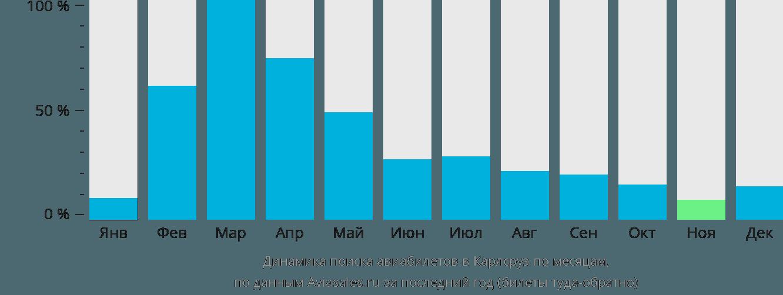 Динамика поиска авиабилетов в Карлсруэ по месяцам