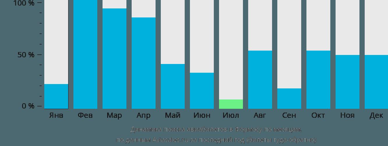 Динамика поиска авиабилетов в Формосу по месяцам