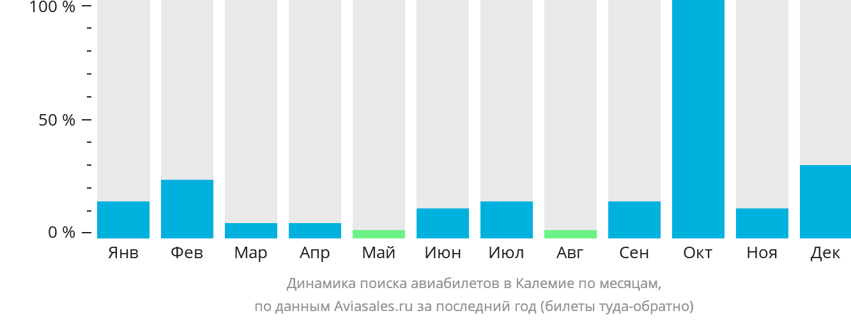 Динамика поиска авиабилетов в Калемие по месяцам