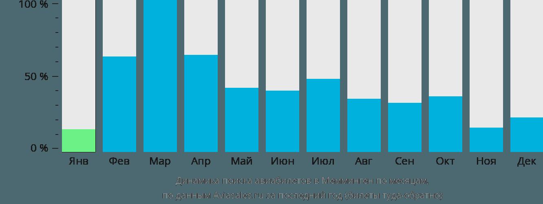 Динамика поиска авиабилетов в Мемминген по месяцам