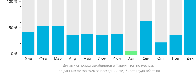 Динамика поиска авиабилетов в Фармингтон по месяцам