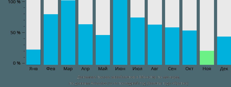 Динамика поиска авиабилетов в Мюнстер по месяцам