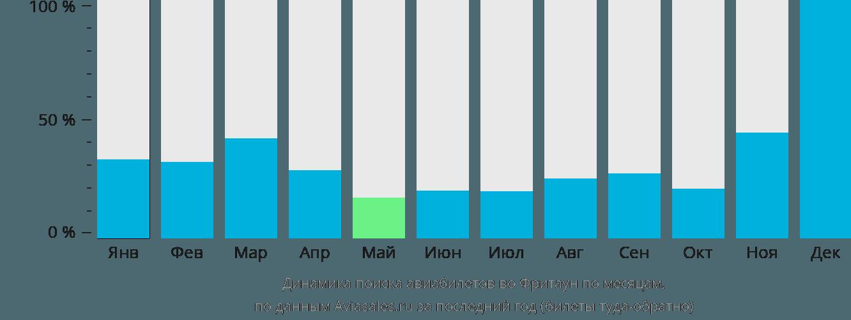 Динамика поиска авиабилетов во Фритаун по месяцам