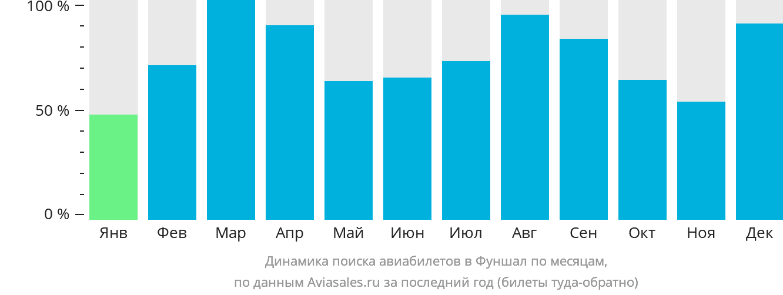 Динамика поиска авиабилетов в Фуншал по месяцам