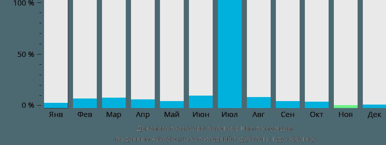 Динамика поиска авиабилетов в Ним по месяцам