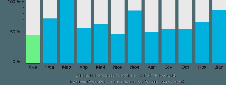 Динамика поиска авиабилетов Фрипорт по месяцам