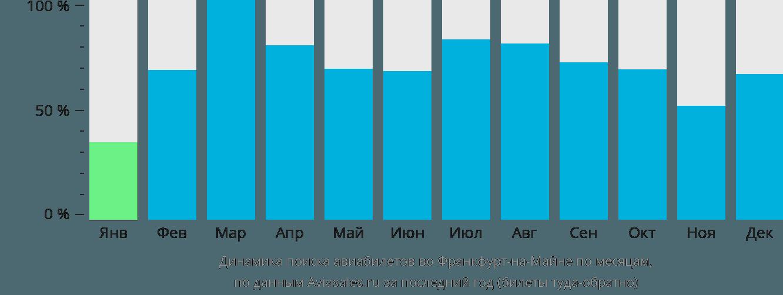 Динамика поиска авиабилетов во Франкфурт-на-Майне по месяцам