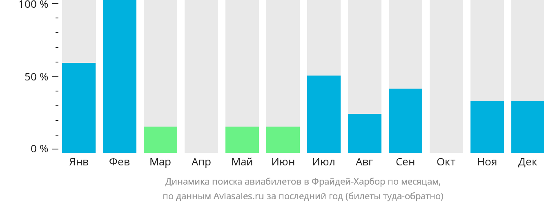 Динамика поиска авиабилетов в Фрайдей-Харбор по месяцам