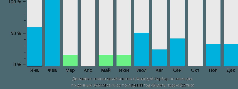 Динамика поиска авиабилетов Фрайдей Харбор по месяцам
