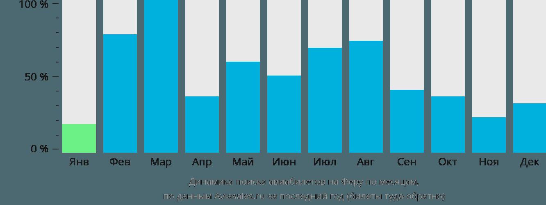 Динамика поиска авиабилетов Остров Фера по месяцам
