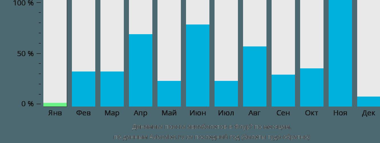 Динамика поиска авиабилетов в Флурё по месяцам