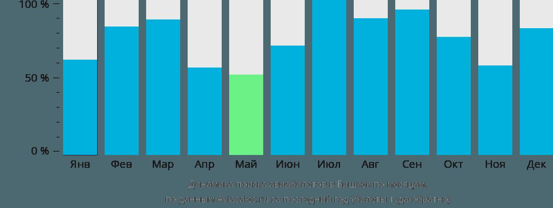 Динамика поиска авиабилетов в Бишкек по месяцам