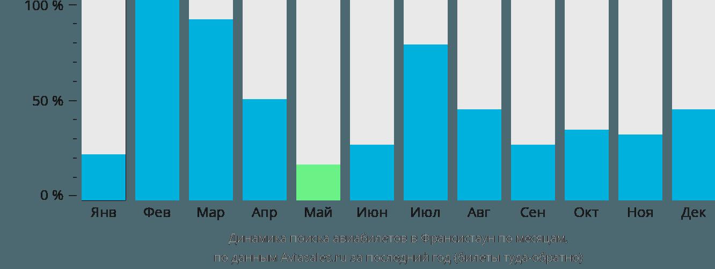 Динамика поиска авиабилетов во Франсистаун по месяцам
