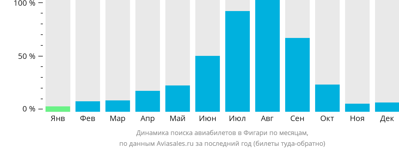 Динамика поиска авиабилетов в Фигари по месяцам