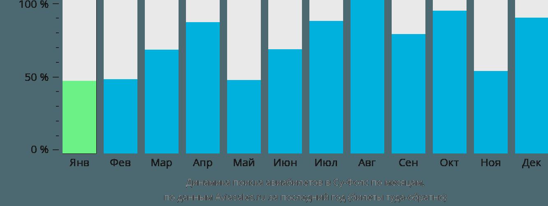 Динамика поиска авиабилетов в Су-Фолс по месяцам