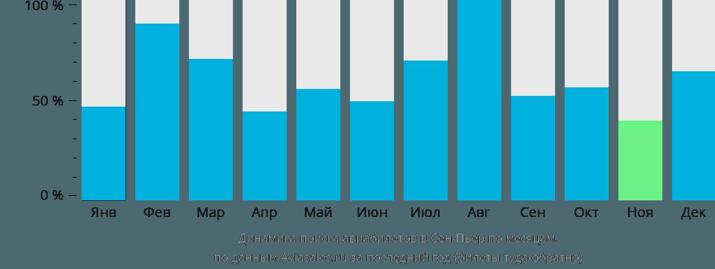 Динамика поиска авиабилетов в Сен-Пьер по месяцам