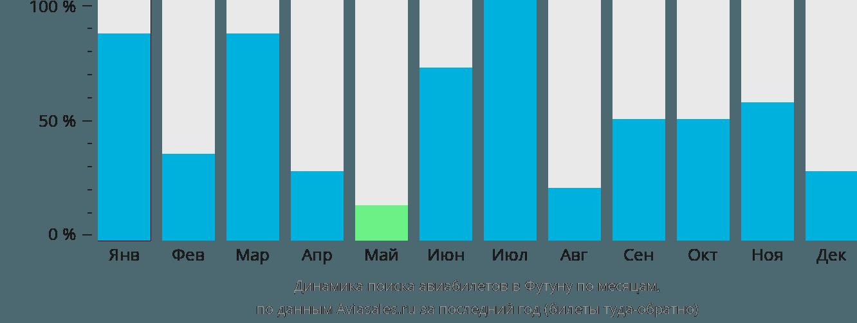 Динамика поиска авиабилетов в Футуну по месяцам