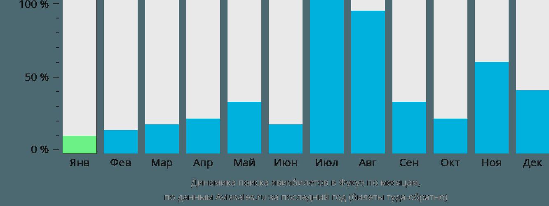 Динамика поиска авиабилетов Фекю по месяцам