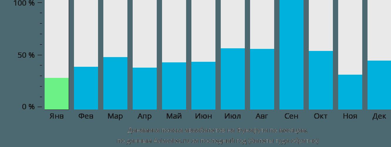 Динамика поиска авиабилетов в Тувалу по месяцам