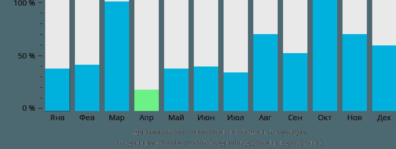 Динамика поиска авиабилетов в Фошань по месяцам
