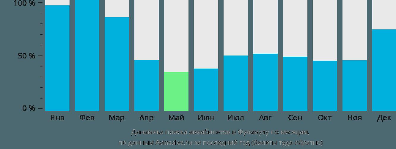 Динамика поиска авиабилетов в Фувамулу по месяцам