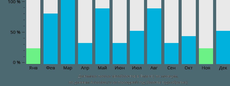 Динамика поиска авиабилетов в Ямагату по месяцам