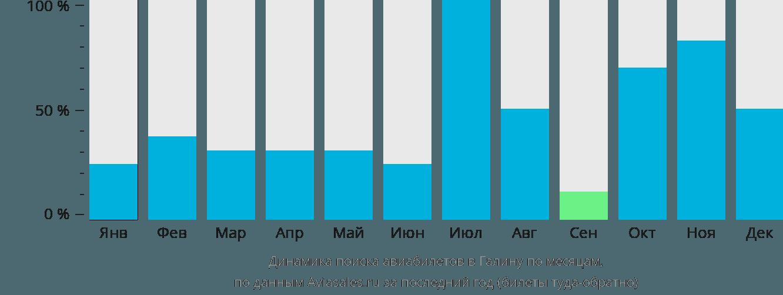 Динамика поиска авиабилетов в Галену по месяцам