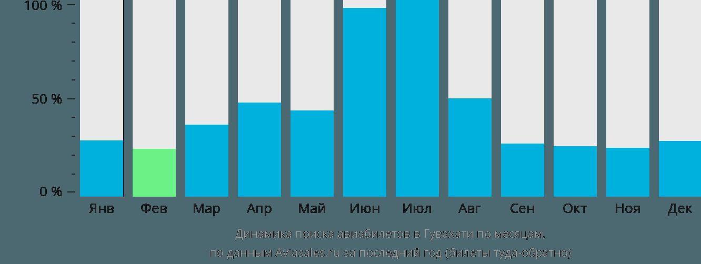 Динамика поиска авиабилетов в Гувахати по месяцам