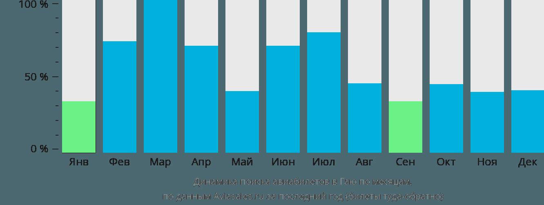 Динамика поиска авиабилетов Гая по месяцам