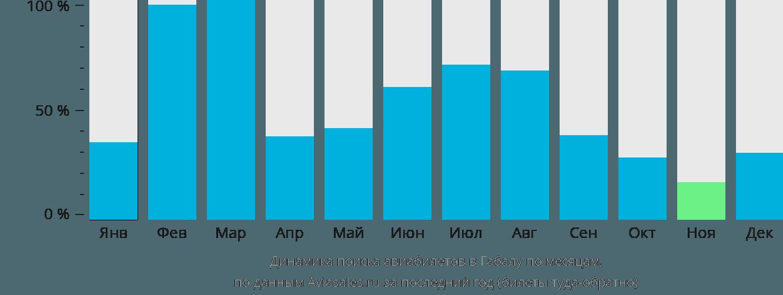 Динамика поиска авиабилетов в Габалу по месяцам