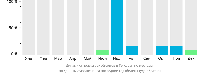 Динамика поиска авиабилетов Гачсаран по месяцам