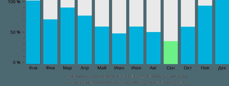 Динамика поиска авиабилетов на Большой Кайман по месяцам