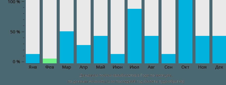 Динамика поиска авиабилетов Годе по месяцам