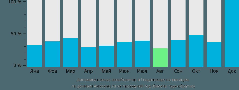 Динамика поиска авиабилетов в Гвадалахару по месяцам