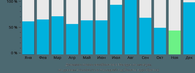 Динамика поиска авиабилетов в Магадан по месяцам
