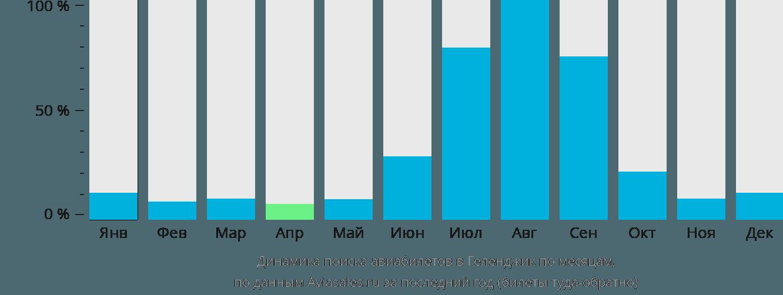 Динамика поиска авиабилетов в Геленджик по месяцам