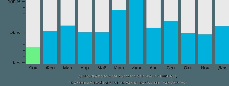 Динамика поиска авиабилетов в Спокан по месяцам