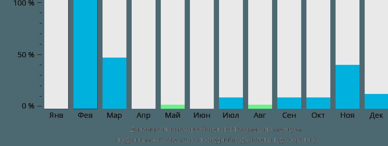 Динамика поиска авиабилетов в Какамегу по месяцам