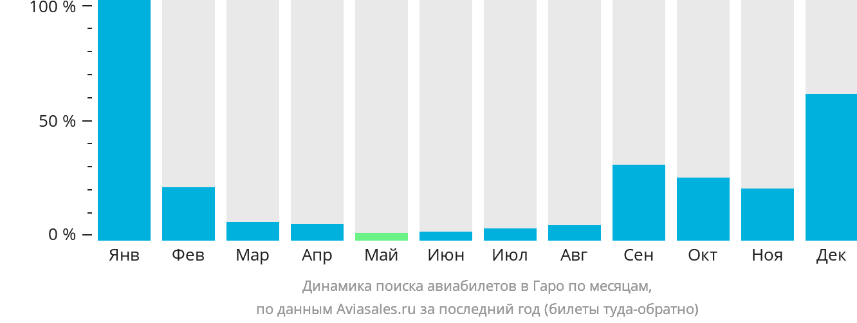Динамика поиска авиабилетов в Гаро по месяцам