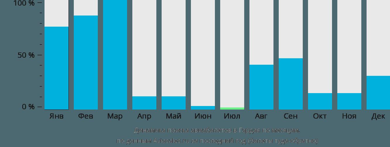 Динамика поиска авиабилетов в Гардая по месяцам