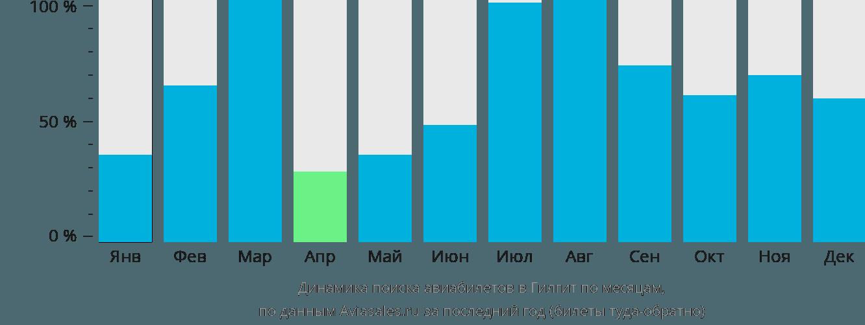Динамика поиска авиабилетов в Гилгит по месяцам