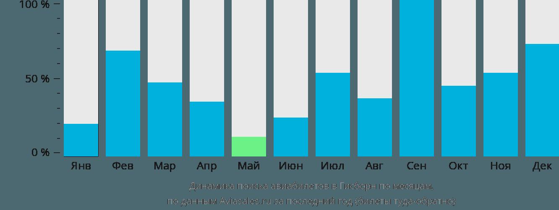 Динамика поиска авиабилетов в Гисборн по месяцам