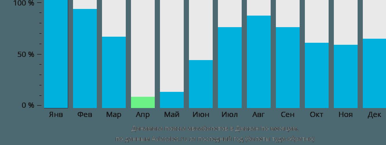 Динамика поиска авиабилетов в Джизан по месяцам