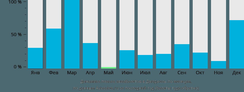 Динамика поиска авиабилетов в Джиджель по месяцам