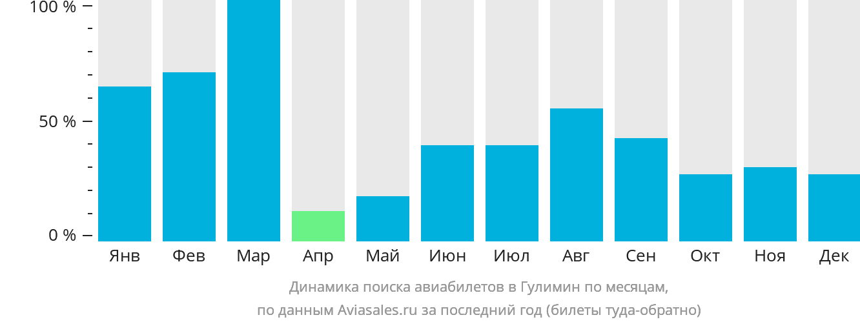 Динамика поиска авиабилетов в Гулимима по месяцам