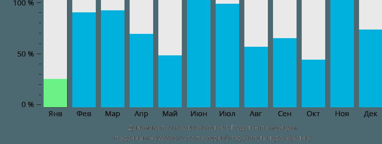 Динамика поиска авиабилетов в Гледстоуна по месяцам